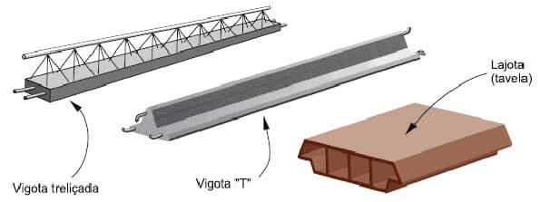 Laje de concreto usinado preço metro cubico